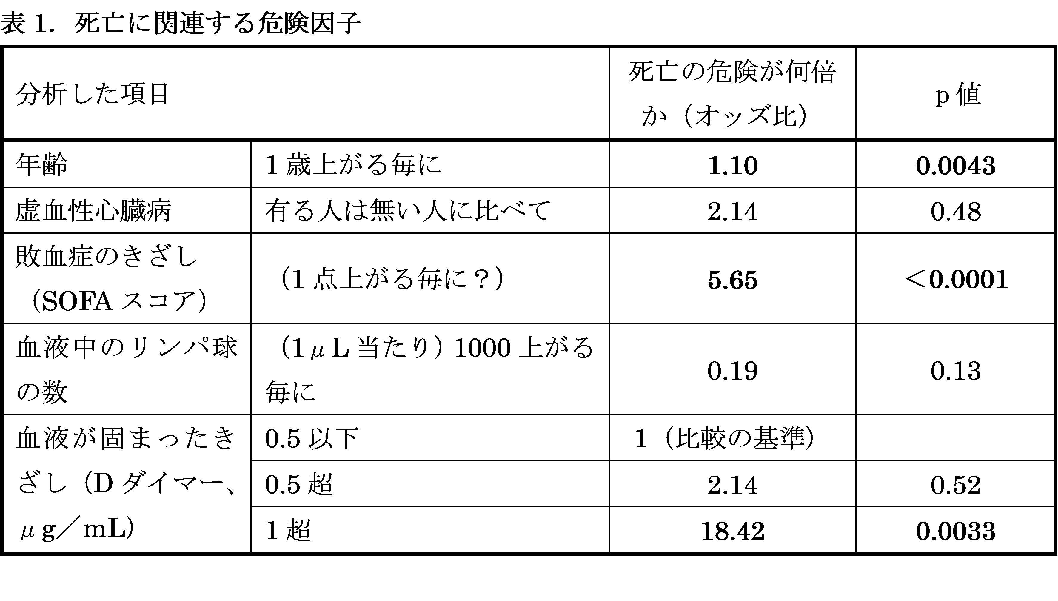 年齢 コロナ 日本 死亡